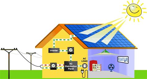 Home Solar System by Bhaskar Urja