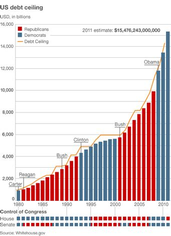guest post the us debt crisis how high will it go