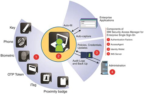 ibm employee help desk ibm redbooks enhancing password management by adding