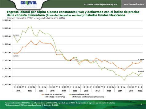 cual es la nueva reforma laboral 2016 en ecuador 205 ndice de la tendencia laboral de la pobreza resultados a