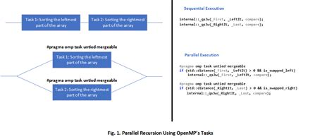 parallel patterns library vs openmp multithreaded parallel scalable sort harnessing the power