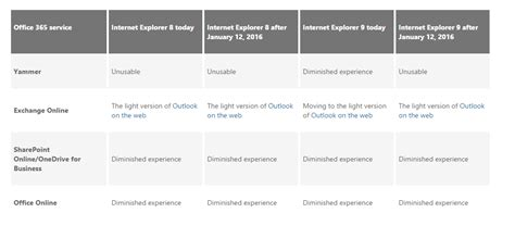 Office 365 Portal Browser Requirements Exchange Anywhere Deadline Is Near For Your Ie Upgrade