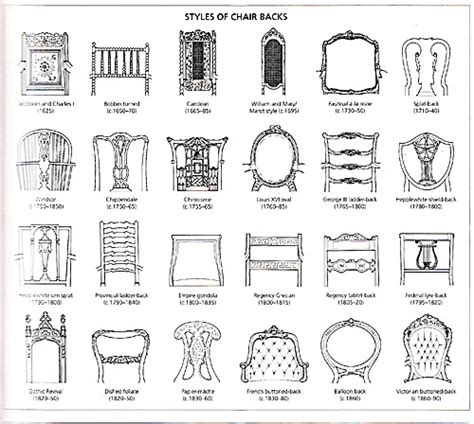 Dining Room Chair Style Names Names Of Different Chair Styles Holt Interiors
