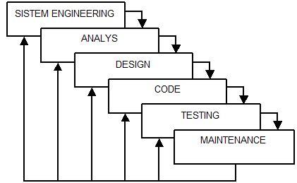 design engineering adalah software engineering metode software enginnering