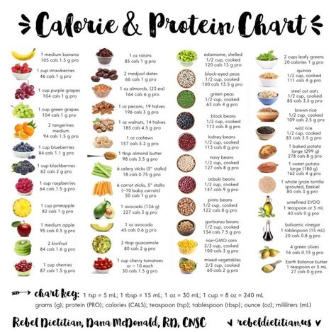 fruit with protein calorie and protein chart rebel dietitian mcdonald