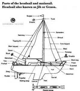 ship section names the new age of sail by dmitry orlov idea source school