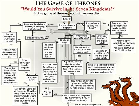 of thrones flowchart a song of and here be spoilers book