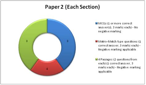 paper pattern of jee advanced 2014 iit jee 2015 paper pattern askiitians