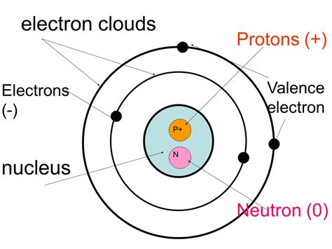 Neutrons Protons Electrons by Diagram Of Electrons Protons And Neutrons Labeled Engine