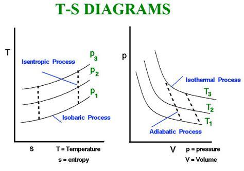 s diagram t s diagram chart diagram charts diagrams graphs