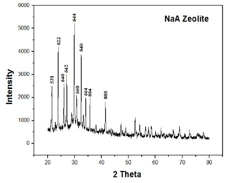Xrd Pattern Of Zeolite X | x ray diffraction pattern for sodium a zeolite powder