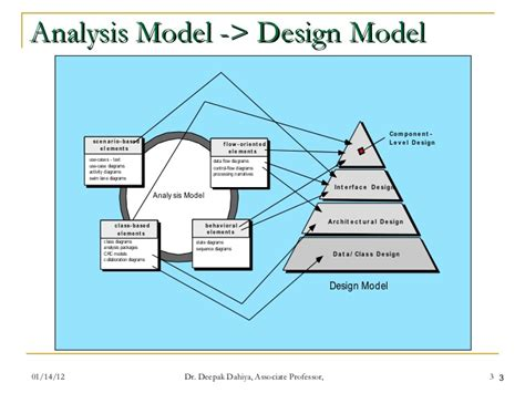 design engineer requirements the requirements engineering dilemma male models picture