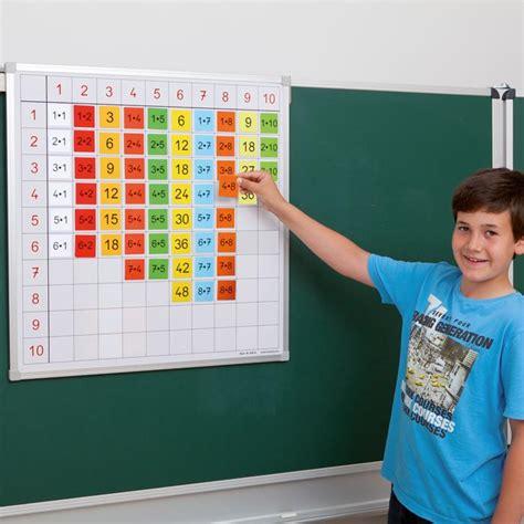 einmaleins tafel einmaleins tafel mit farbigen ergebnis k 228 rtchen das 1x1
