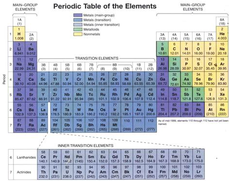 What Is Al On The Periodic Table by Printable Periodic Tables Breeds Picture