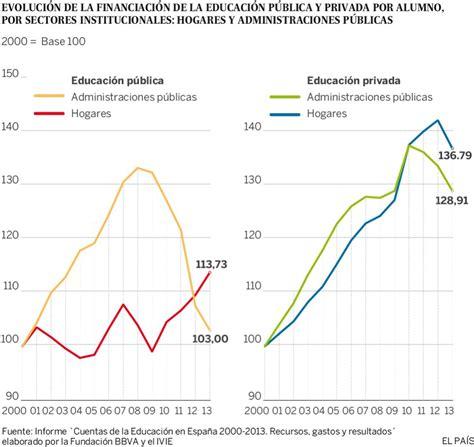 gastos deducibles segun el cff 2016 mexico las familias asumen m 225 s gastos en educaci 243 n por los