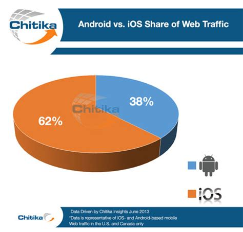 iphone users vs android users android vs ios demographics and mobile commerce activity