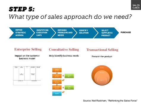 sales strategy workshop 2013 slideshare