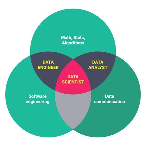 How Do I Become A Data Scientist As An Mba by Data Scientist Description Springboard