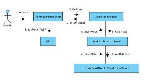 unit test pattern java regular unit tests and stubs testing techniques 4
