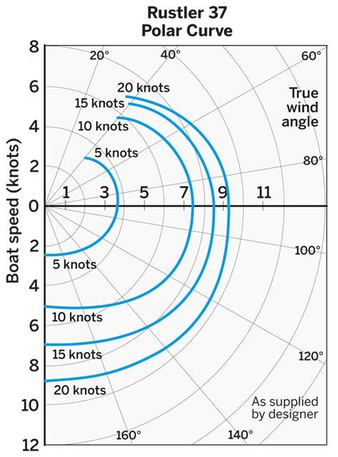 catamaran polar diagram rustler 37 boat test yachting world