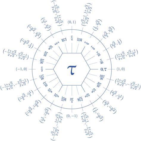dozenal tau unit circle hexnet
