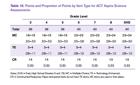 Act Prep Science Worksheets by Exemplar Items Act Aspire Exceptional College Career