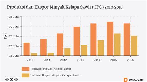 Minyak Cpo Kelapa Sawit ada kanye hitam ekspor sawit ke eropa dan amerika