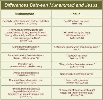 Difference Between Islam And Christianity Essay by Islam And Christianity Comparisons
