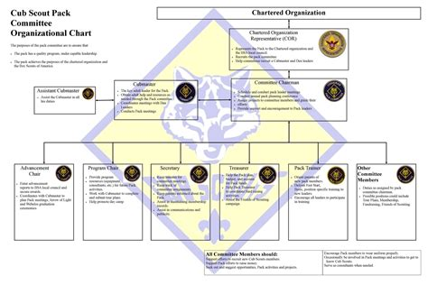 4 cub scout committee chair responsibilities lds
