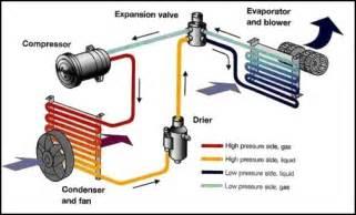 Brake Cleaner To Flush Ac System Ac Flushing Bengkel Nawilis