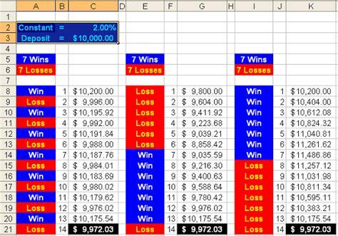 Forex Money Management Spreadsheet by Money Management Forex Xls