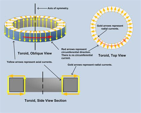 how magnetic field is produced in inductor file toroidal inductor with fully confined magnetic b field three view jpg