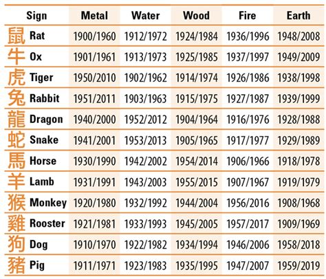 chinese zodiac signs and elements