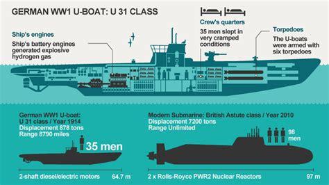 whats a u boat u boats in world war i part i weapons and warfare