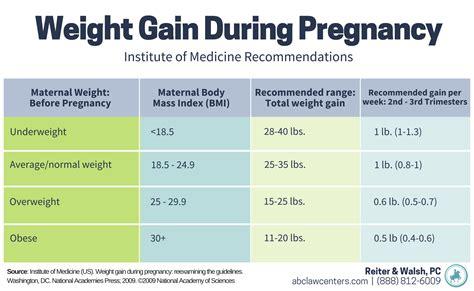 weight management during pregnancy maternal obesity and birth injury birth injury attorneys