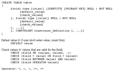 Sql Create Table Syntax by Create Not Null Constraint In Sql Voodoogor
