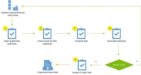 bid bid compare bids and award a contract ax 2012