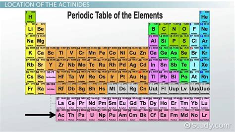 Periodic Table Worksheet Answers Define A Family Review