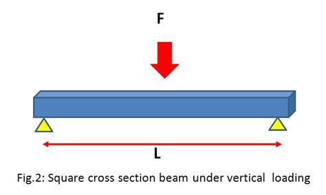 cross section of beam material selection guide in mechanical design know the