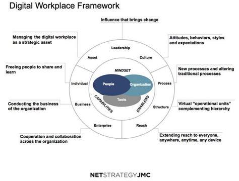 design framework digital india 17 best images about digital workplace workspace on