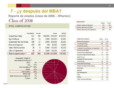 Wharton Mba 2006 by Presentacion Mba En Usa 20jun2008 Argentina