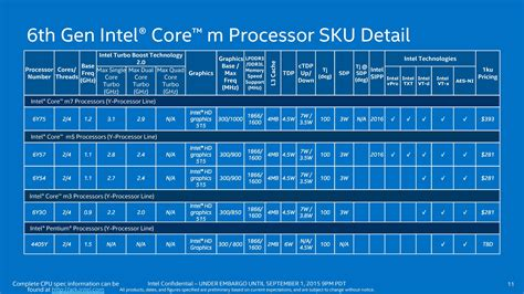 lpddr3 layout guidelines intel skylake core i7 6700hq and core i7 6500u review
