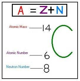 Do Protons Mass Atomic Number And Mass Number