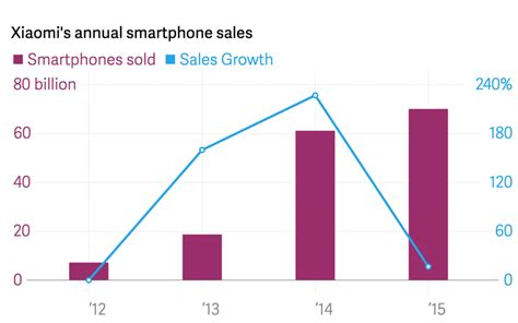 2016 phone sales newhairstylesformen2014com xiaomi suffers a blow phone sales in 2015 are lower than