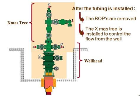 christmas tree gas well ppt and gas well completions cont 1 petroleum