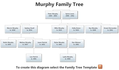 diagram of a family tree template trace your family history back through time