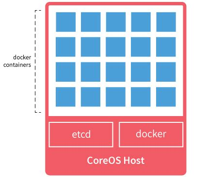 docker coreos tutorial installing coreos on the centurylink cloud centurylink