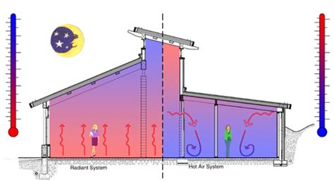 Radiant Heat Floor System by Design Your Home Just Another Site