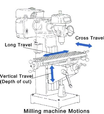 milling machine parts diagram how to make a new product using a milling machines mahara