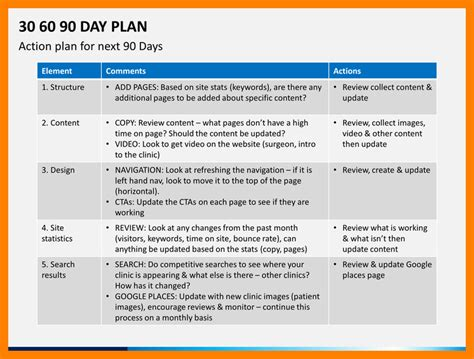 90 day plan template 30 60 90 day sales plan template shatterlion info